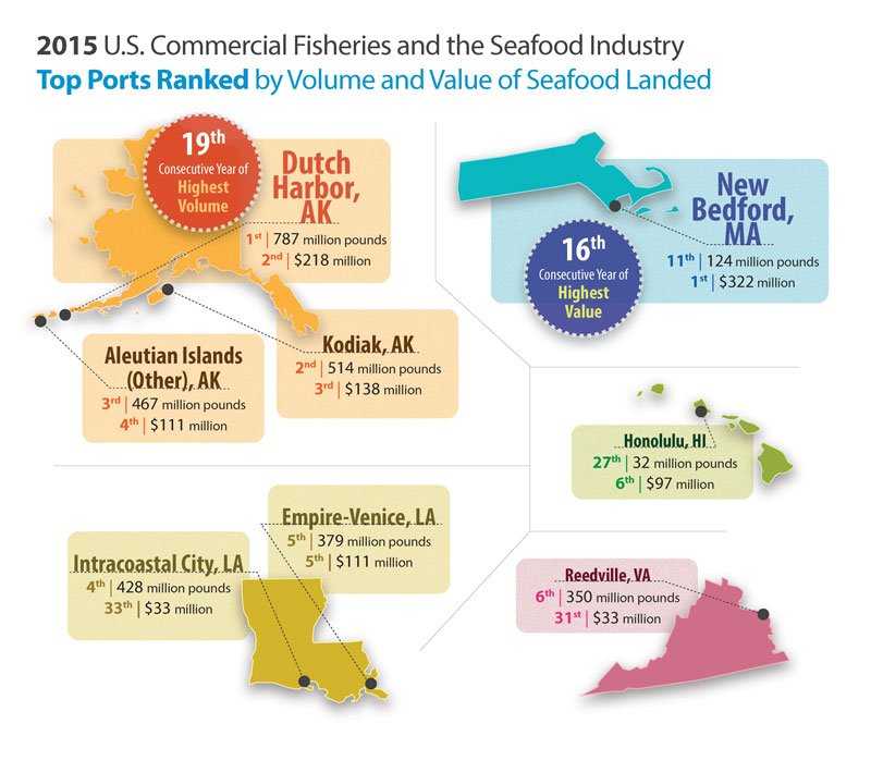 Commercial Fisheries Top Ports