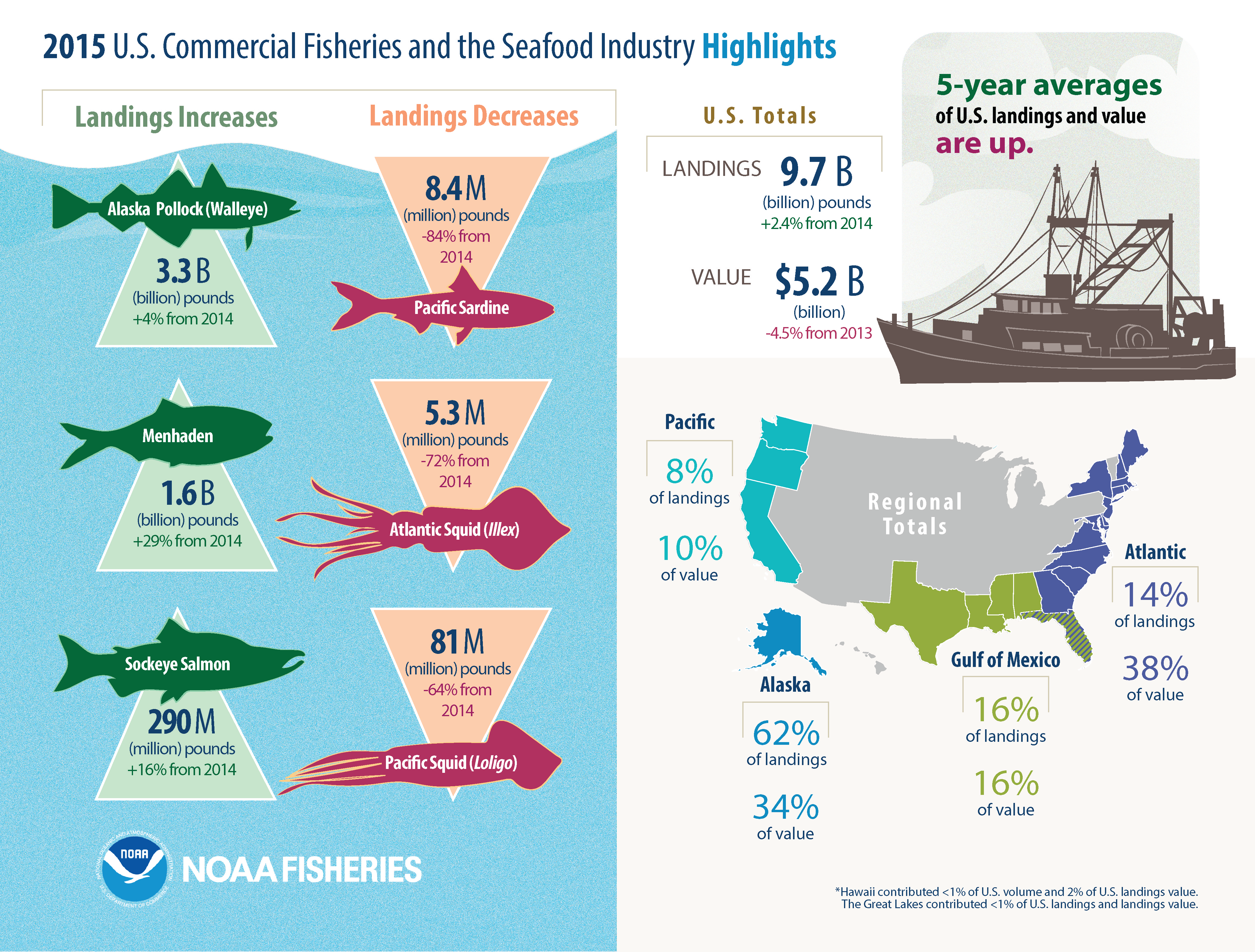 Commercial Fisheries Landings and Values