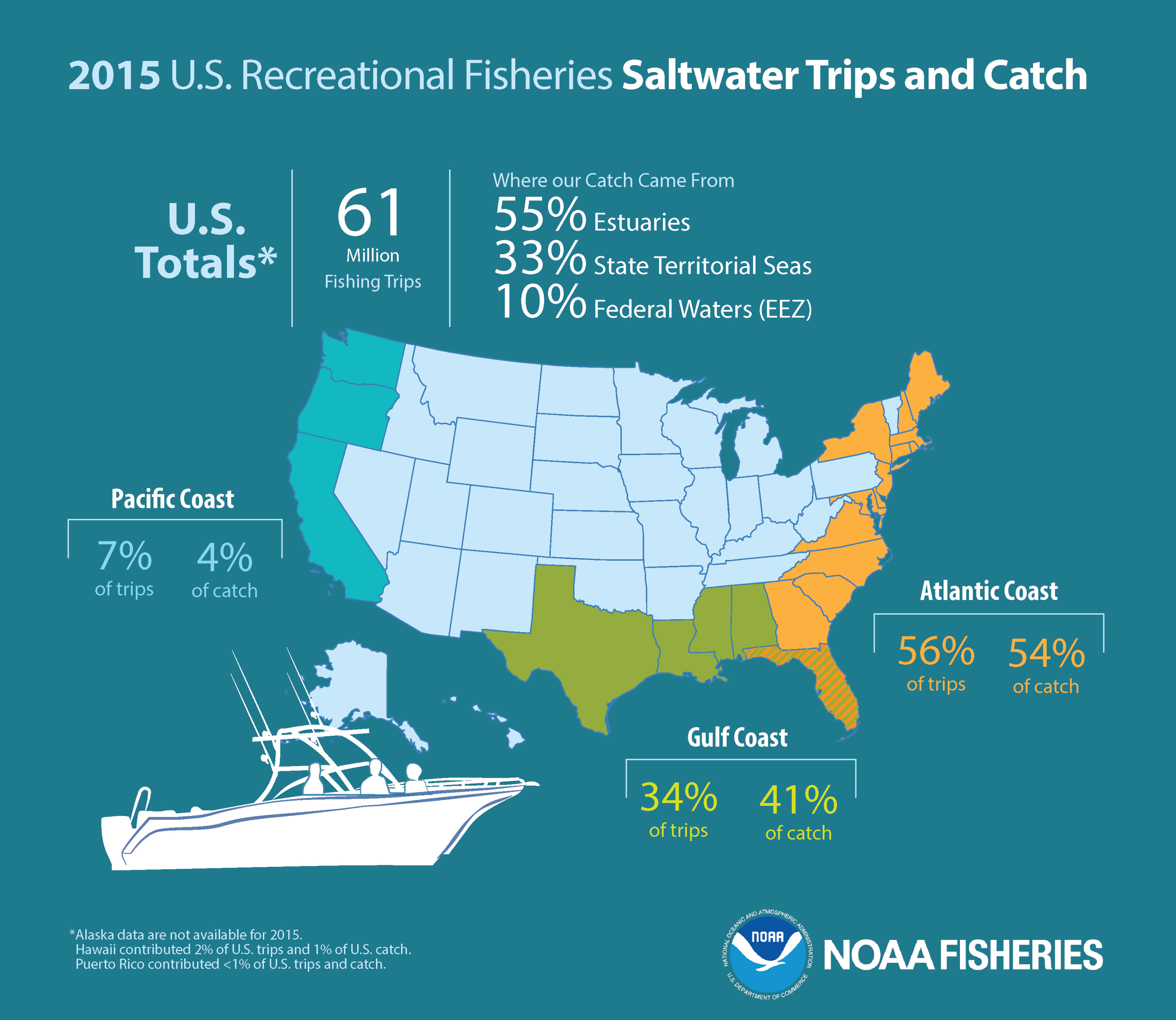 Recreational Fisheries US Totals