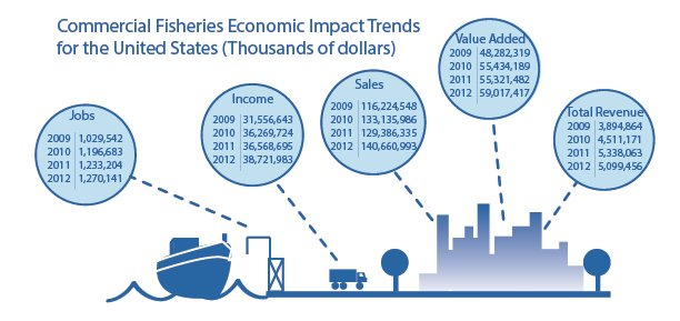commercial_impact_trends_2012.jpg