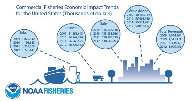 fisheries economics 2011