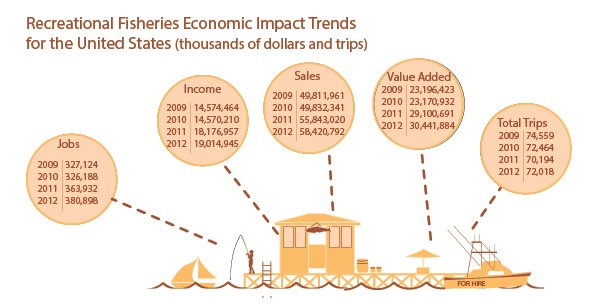 recreational-econ_impact_trends_2012.jpg