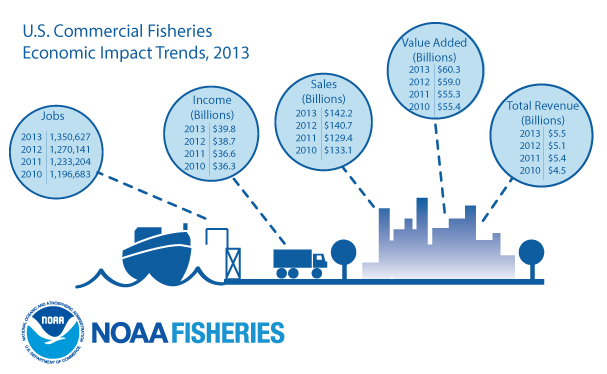 Commercial Fisheries Economic Impact Trends for the U.S., 2013