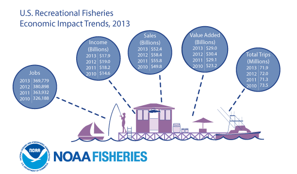 Recreational Fisheries Economic Impact Trends for the U.S., 2013