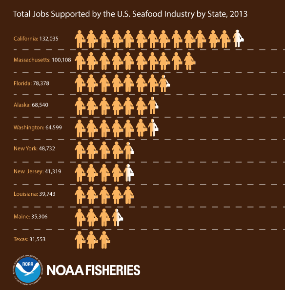 Total Jobs Supported by the U.S. Seafood Industry by State, 2013