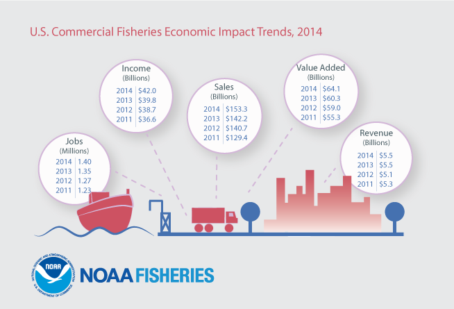 U.S. Commercial Fisheries Economic Impact Trends, 2014