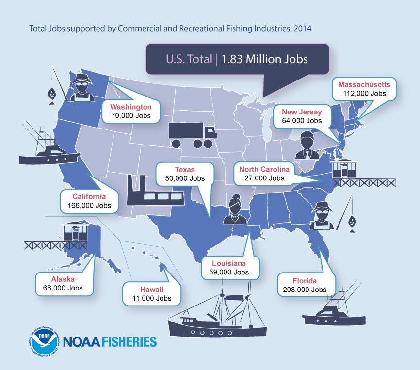 Total Jobs Generated by U.S. Commercial and Recreational Fishing Industries, 2014