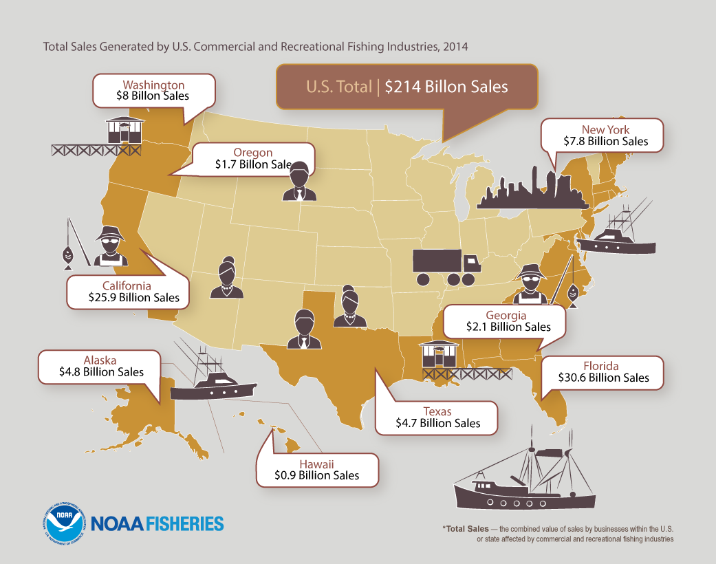 Total Sales Generated by U.S. Commercial and Recreational Fishing Industries, 2014