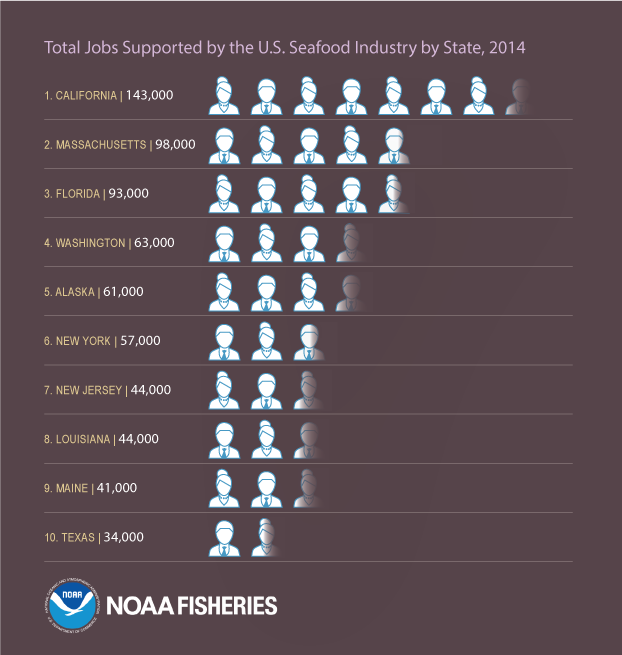 Total Jobs Supported by the U.S. Seafood Industry by State, 2014