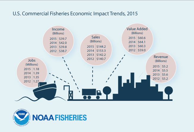 U.S. Commercial Fisheries Economic Impact Trends, 2015