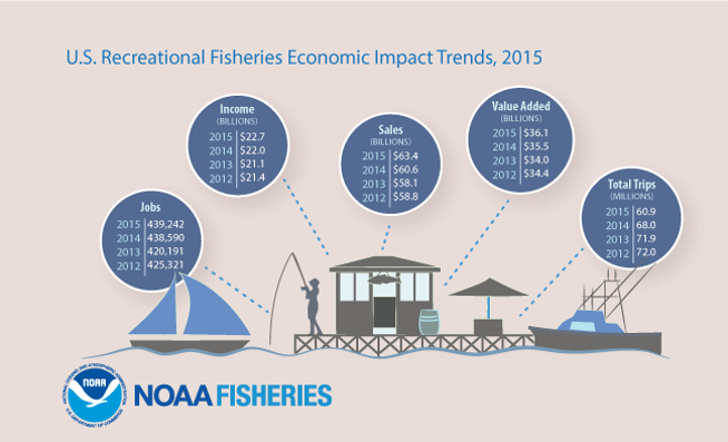 U.S. Recreational Fisheries Economic Impacts, 2015