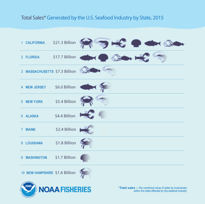 Total Sales Generated by the U.S. Seafood Industry by State, 2015