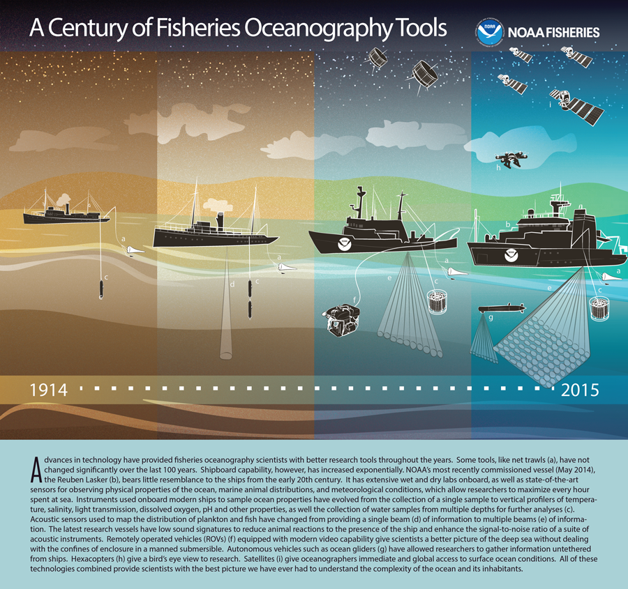 101 years of fisheries oceanography tools infographic
