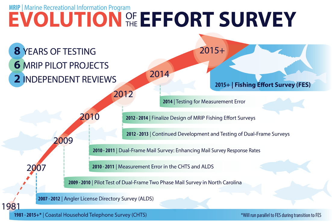 Effort Survey Improvement