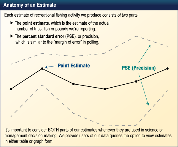 Anatomy of an Estimate